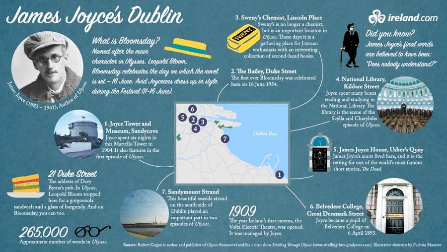 Literarisches Dublin